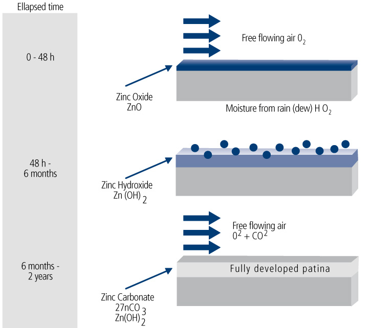 Passivation Cycle